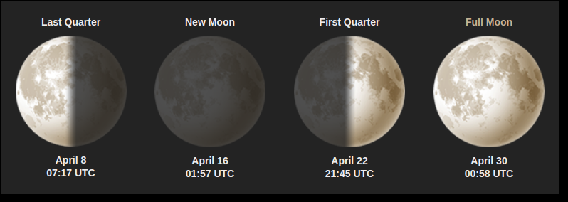 Moon Giant - April 2018 Moon Phases